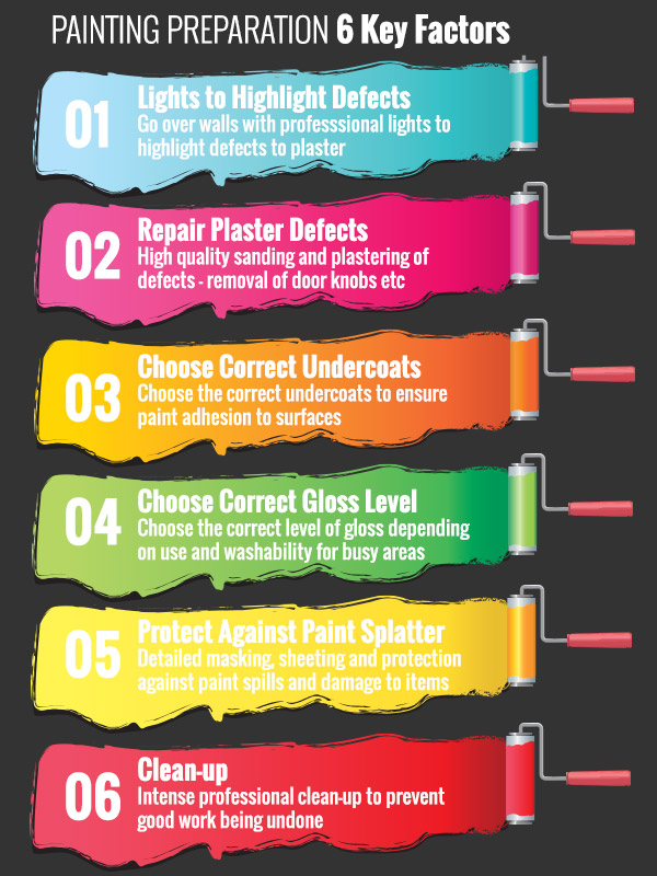 6 key Factors in Painting Preparation - infographic